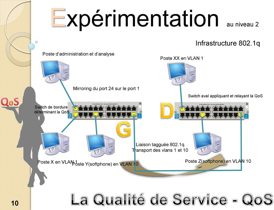 port 1 Switch aval appliquant et relayant la QoS Switch de bordure déterminant la QoS
