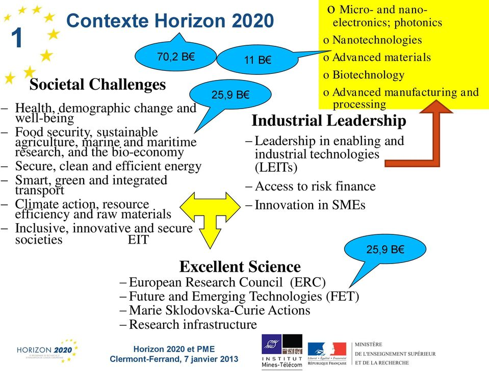 Leadership Leadership in enabling and industrial technologies (LEITs) Access to risk finance Innovation in SMEs Excellent Science European Research Council (ERC) Future and Emerging