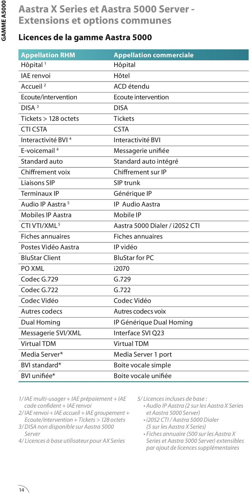 Standard auto intégré Chiffrement voix Chiffrement sur IP Liaisons SIP SIP trunk Terminaux IP Générique IP Audio IP Aastra 5 IP Audio Aastra Mobiles IP Aastra Mobile IP CTI VTI/XML 5 Aastra 5000