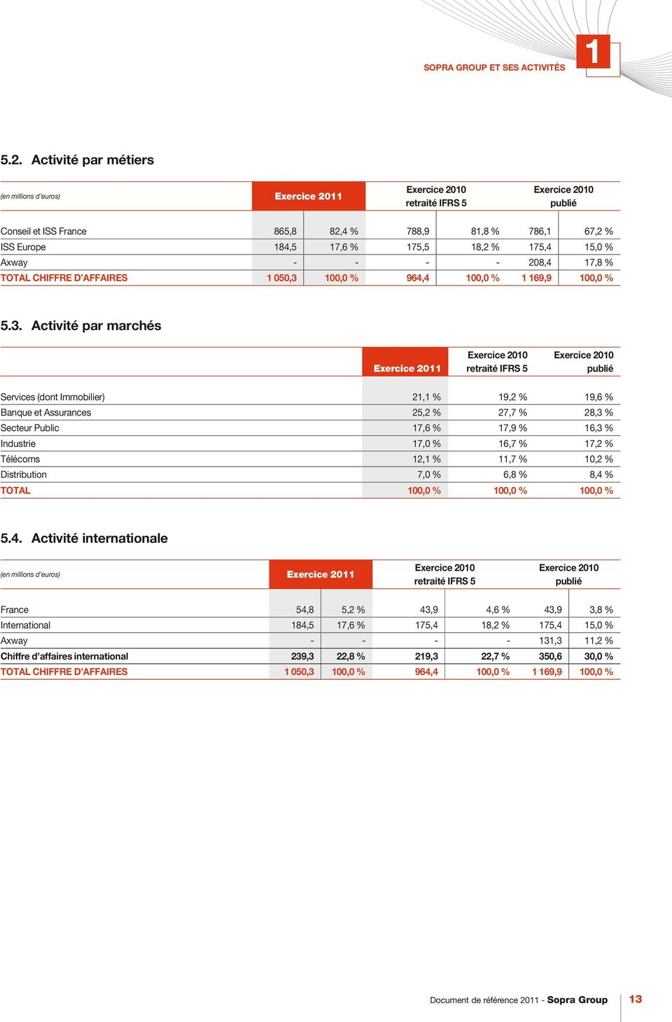 18,2 % 175,4 15,0 % Axway - - - - 208,4 17,8 % TOTAL CHIFFRE D AFFAIRES 1 050,3
