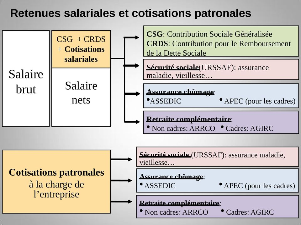 charges patronales cadre 28 images charges patronales salaire net imposable net 224 payer