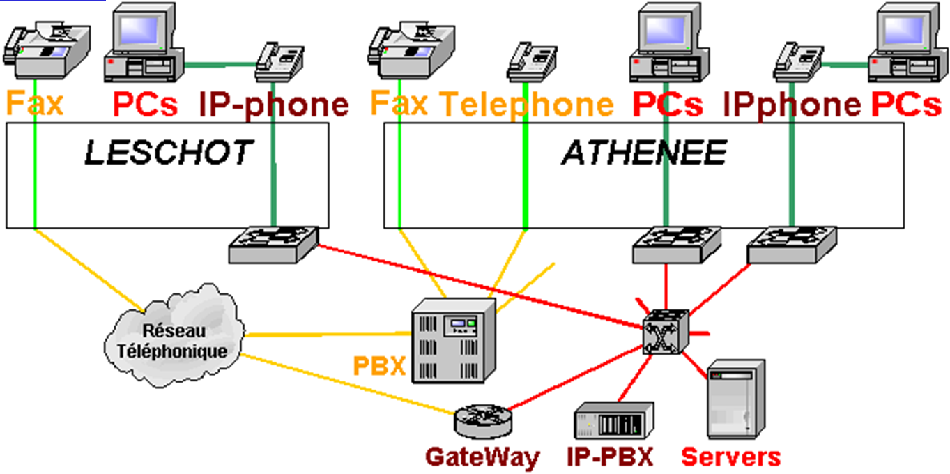 < 32 > Figure 10 - Migration : La cohabitation PBX et IP-PBX, Fax existants.