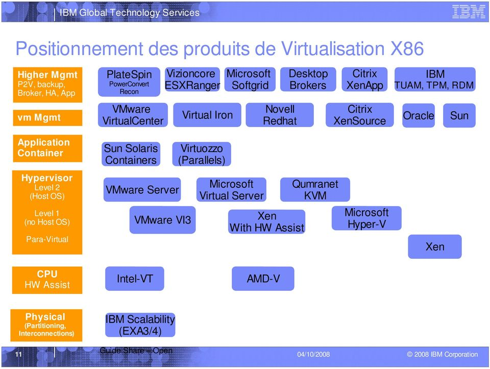 Container Sun Solaris Containers Virtuozzo (Parallels) Hypervisor Level 2 (Host OS) VMware Server Microsoft Virtual Server Qumranet KVM Level 1 (no Host