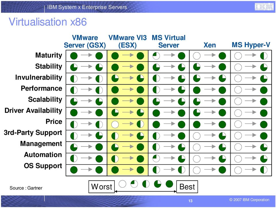 Support Management Automation OS Support VMware Server (GSX) VMware VI3