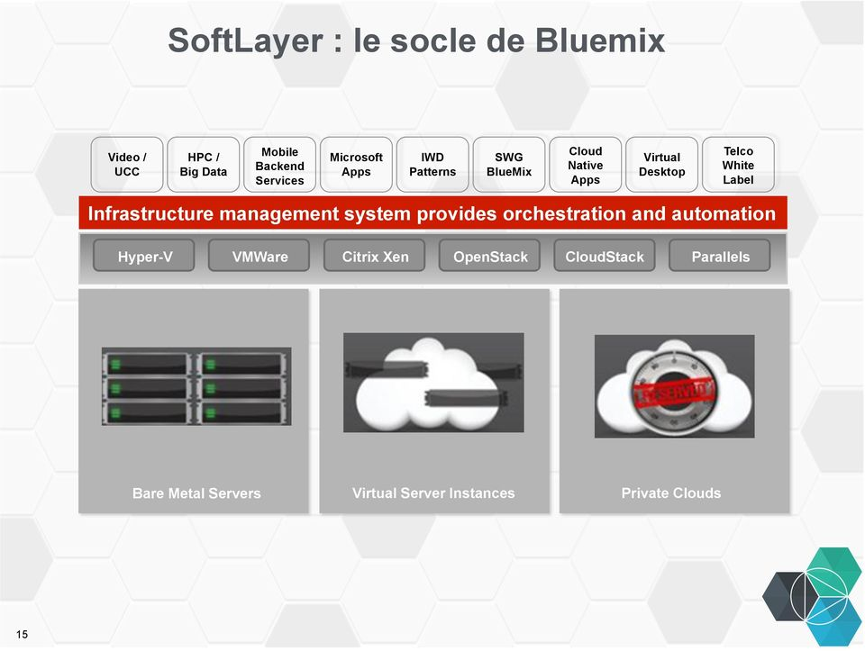Label Infrastructure management system provides orchestration and automation Hyper-V
