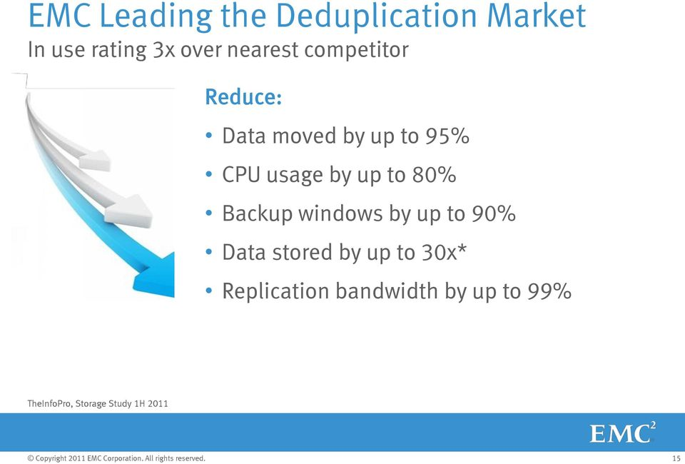 up to 80% Backup windows by up to 90% Data stored by up to 30x*