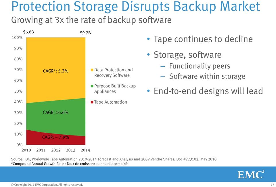 within storage End-to-end designs will lead 40% Tape Automation 30% CAGR: 16.6% 20% 10% CAGR: 7.