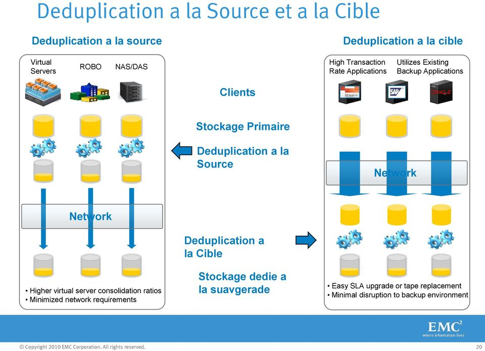 Network Higher virtual server consolidation ratios Minimized network requirements Deduplication a la Cible Stockage dedie a la