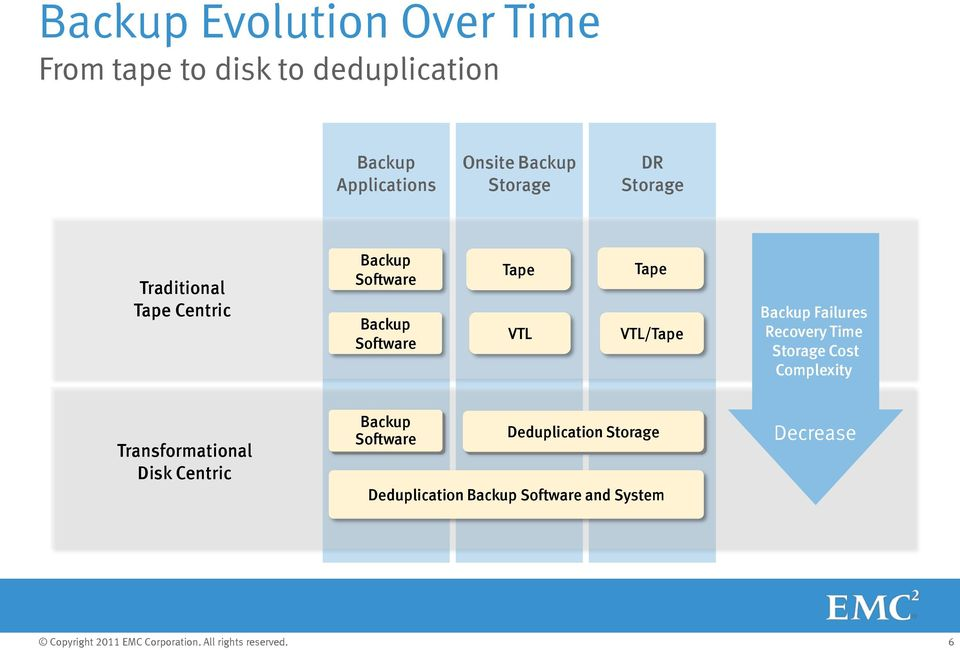 Tape VTL/Tape Backup Failures Recovery Time Storage Cost Complexity Transformational Disk