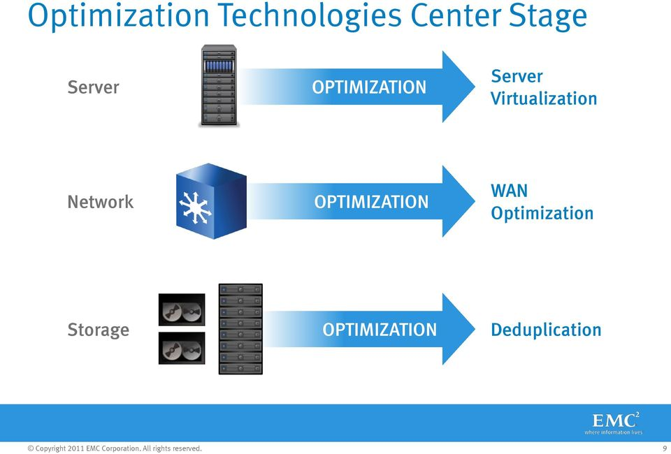 Virtualization Network OPTIMIZATION