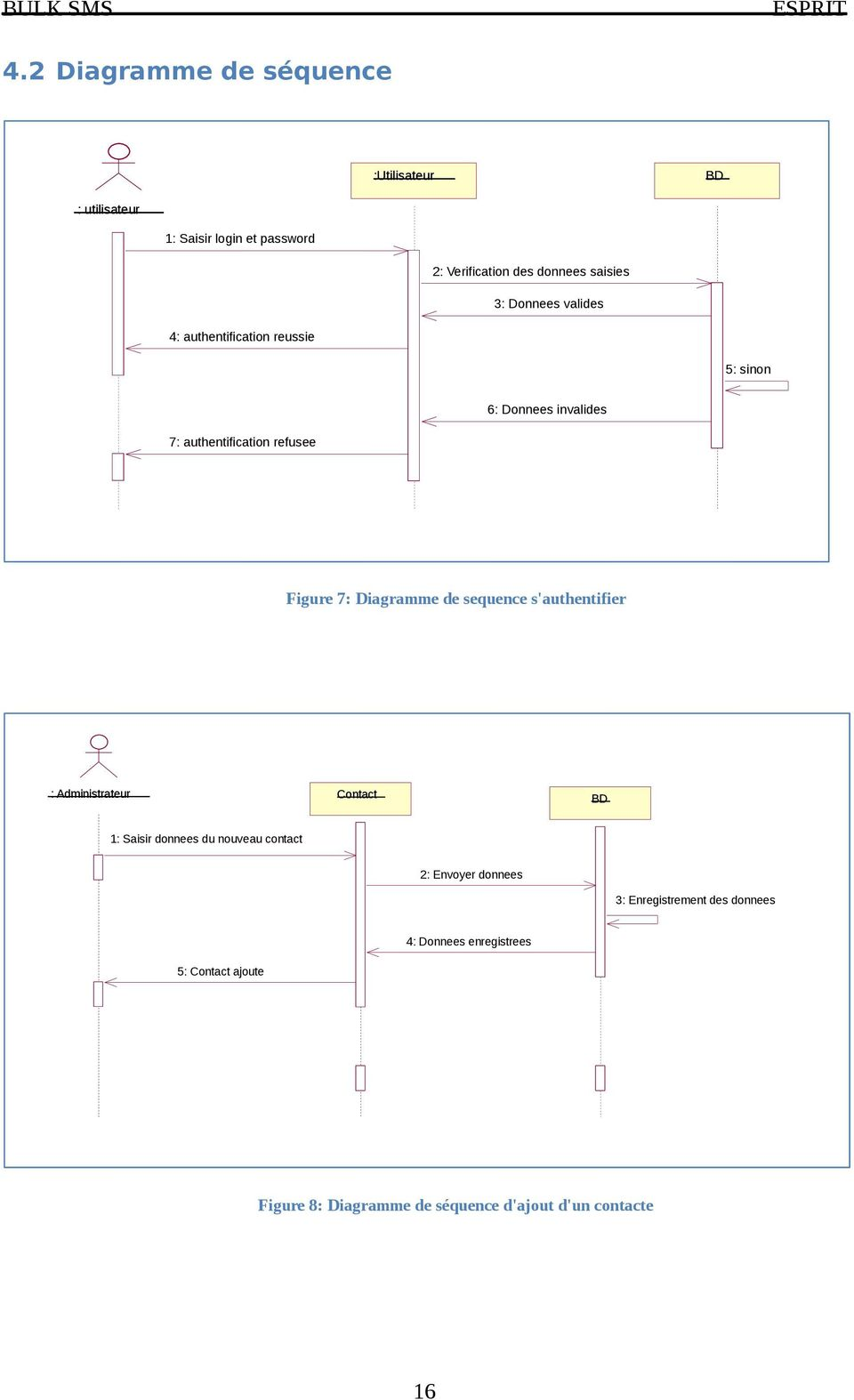Diagramme de sequence s'authentifier : Administrateur Contact BD 1: Saisir donnees du nouveau contact 2: Envoyer donnees