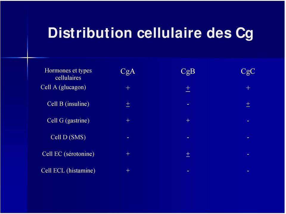 (insuline) + - + Cell G (gastrine) + + - Cell D (SMS)