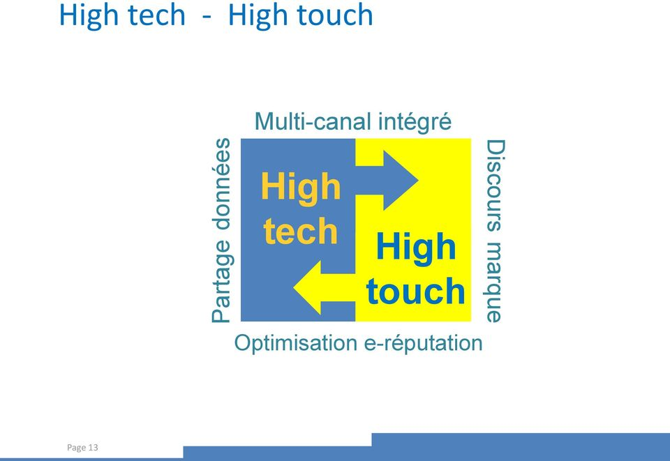 tech High touch Optimisation
