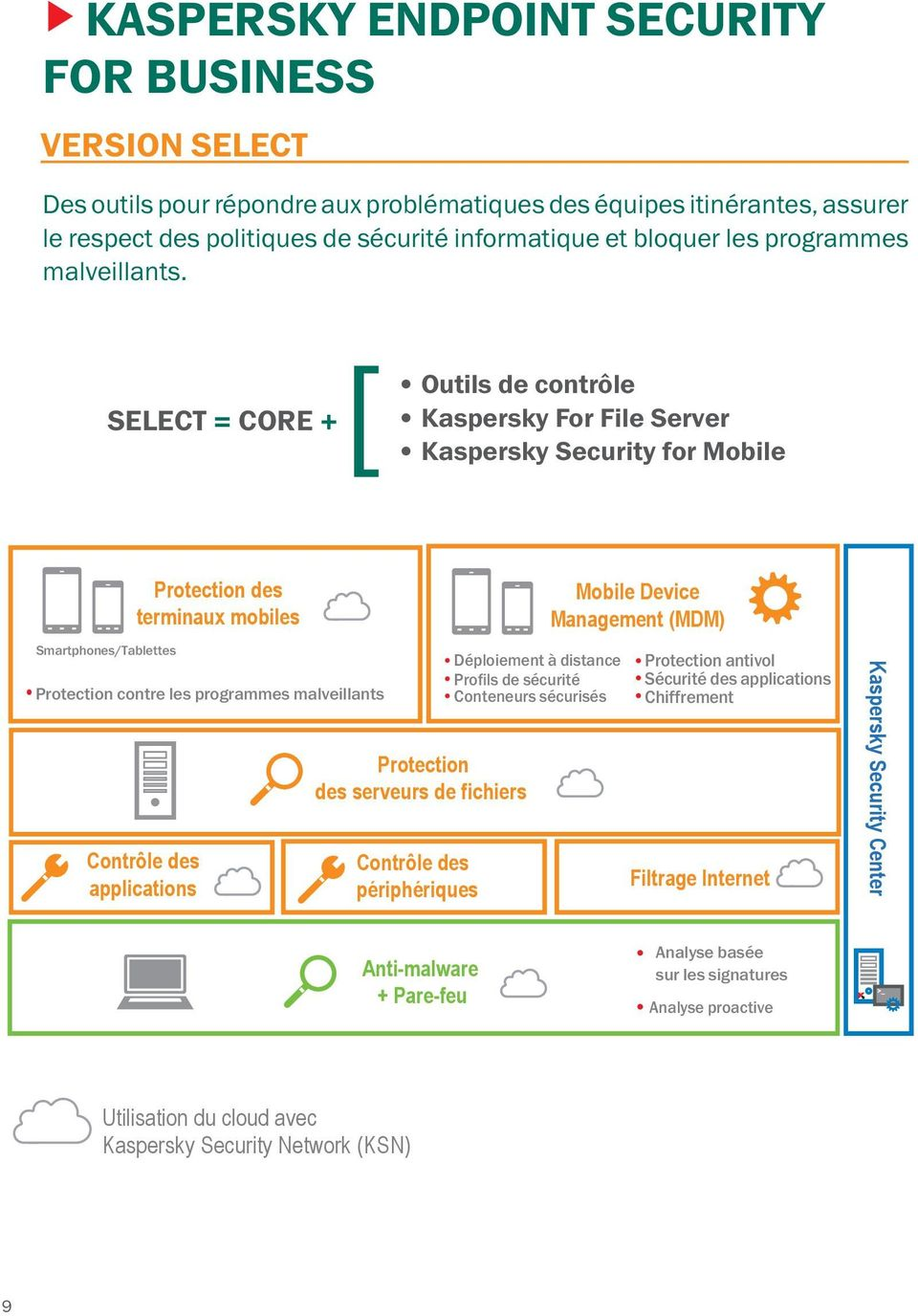 Outils de contrôle Kaspersky For File Server SELECT = CORE + [ Kaspersky Security for Mobile Smartphones/Tablettes Protection des terminaux mobiles Protection contre les programmes malveillants