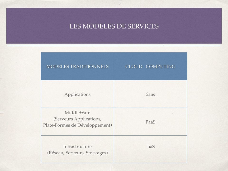(Serveurs Applications, Plate-Formes de