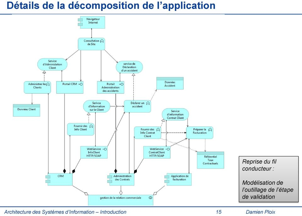 outillage de l étape de validation Architecture
