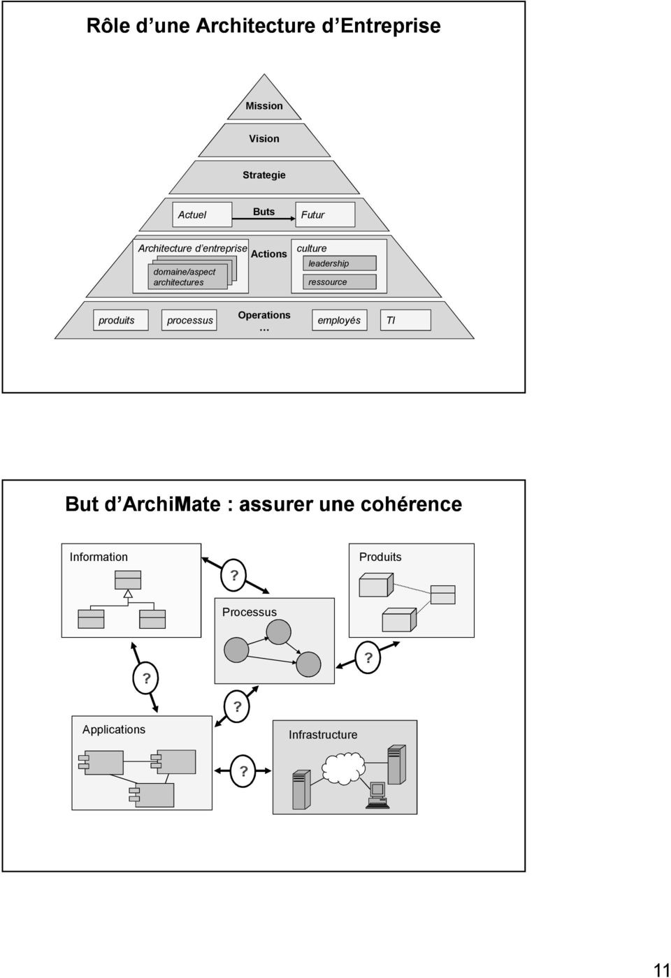 leadership ressource produits processus Operations employés TI But d ArchiMate