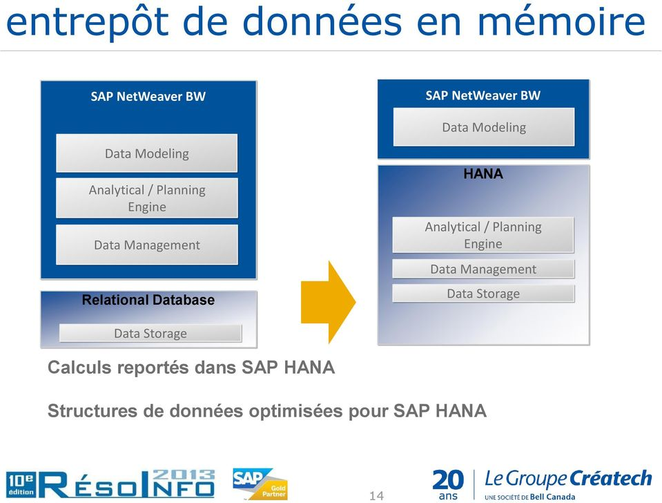 Database HANA Analytical / Planning Engine Data Management Data Storage Data