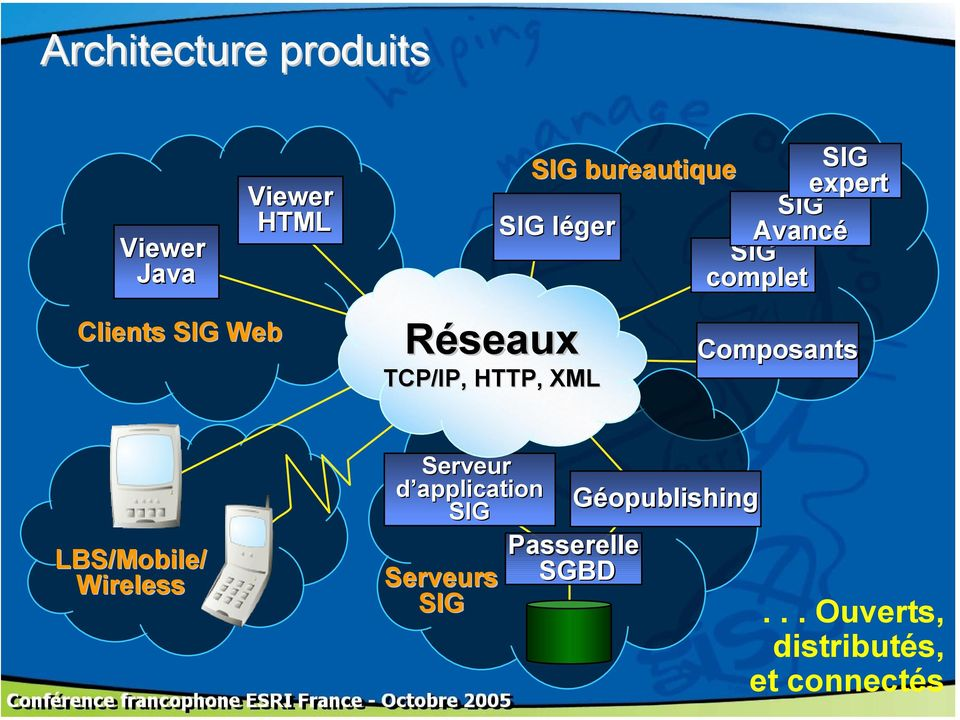 SIG complet Composants LBS/Mobile/ Wireless Serveur d application SIG
