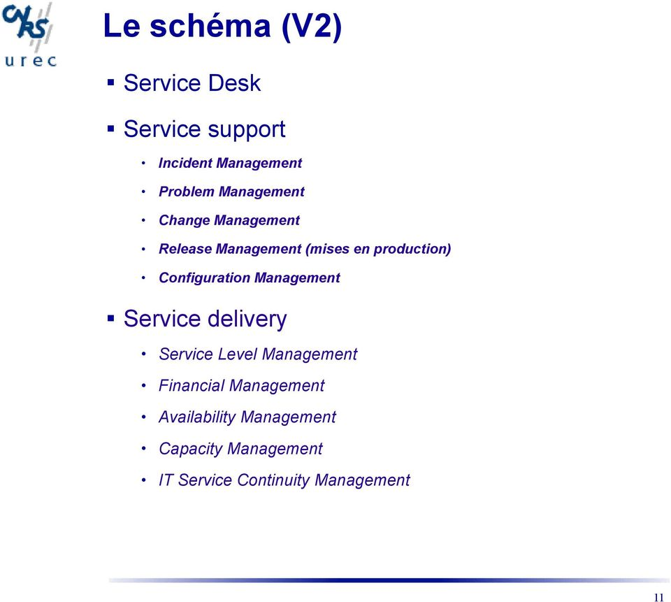 Configuration Management Service delivery Service Level Management Financial