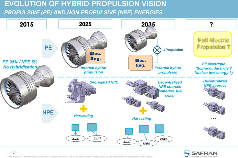 Internal hybrid propulsion Elec. Eng.