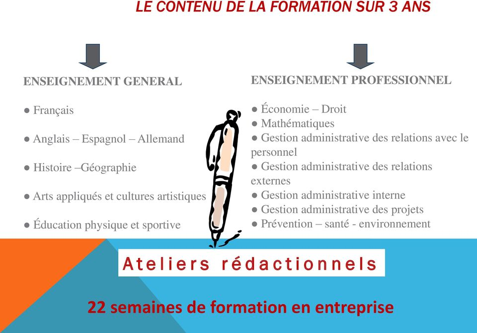 administrative des relations avec le personnel Gestion administrative des relations externes Gestion administrative interne