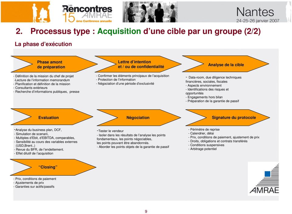 acquisition - Protection de l information - Négociation d une période d exclusivité Analysedelacible - Data-room, due diligence techniques financières, sociales, fiscales - Aspects environnement -