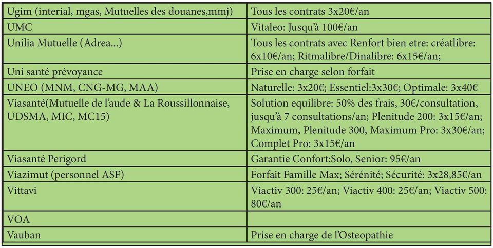 ; Optimale: 3x40 Viasté(Mutuelle de l aude & La Roussillonnaise, UDSMA, MIC, MC15) Solution equilibre: 50% des frais, 30 /consultation, jusqu à 7 consultations/; Plenitude 200: 3x15 /; Maximum,
