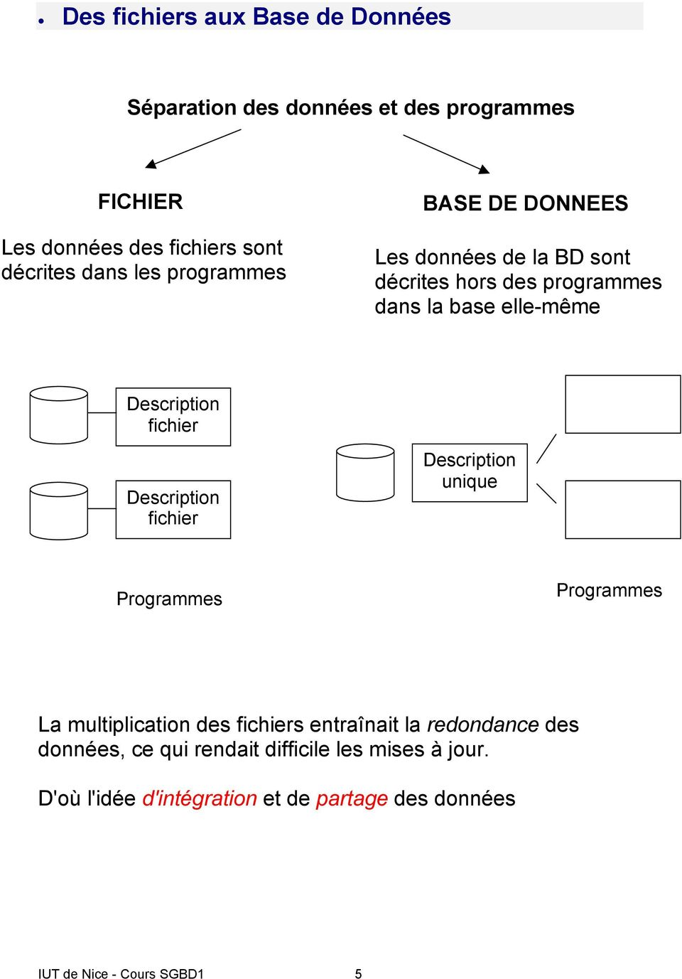 fichier Description fichier Description unique Programmes Programmes La multiplication des fichiers entraînait la redondance