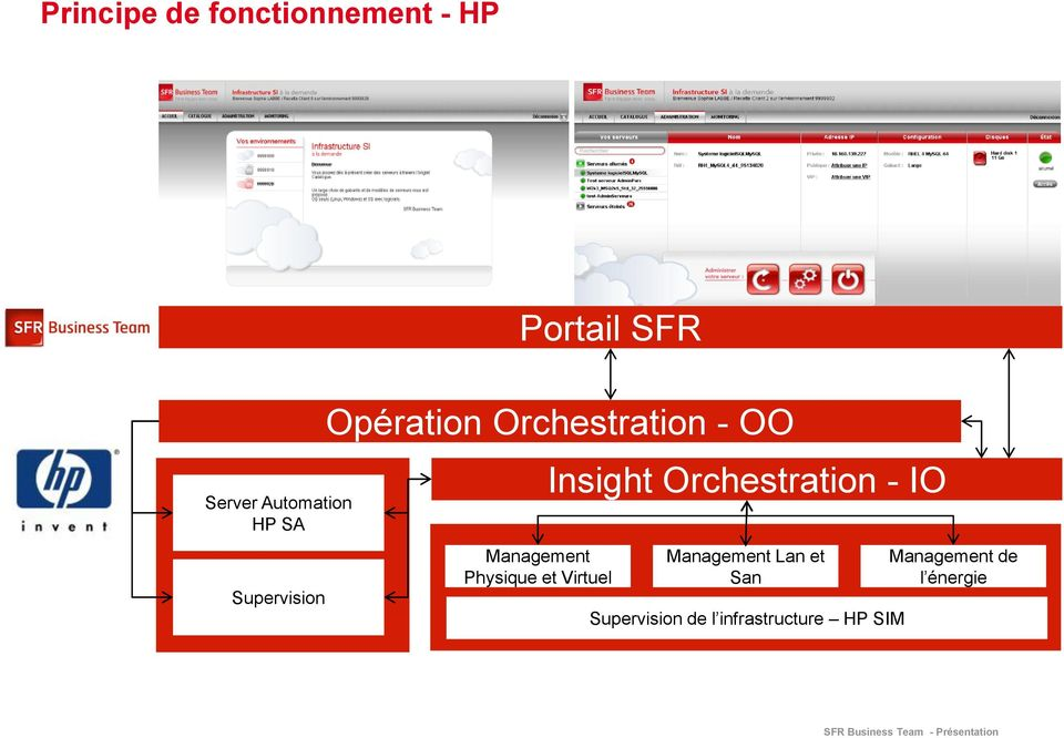 Physique et Virtuel Insight Orchestration - IO Management Lan