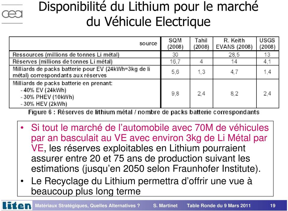 production suivant les estimations (jusqu en 2050 selon Fraunhofer Institute).