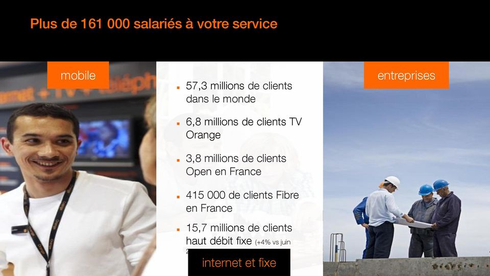 de clients Open en France 415 000 de clients Fibre en France 15,7