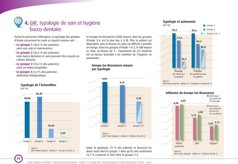 Le groupe 3 (10,4 % des patients) : soins en milieu hospitalier. Le groupe 4 (2,4 % des patients) : abstention thérapeutique.