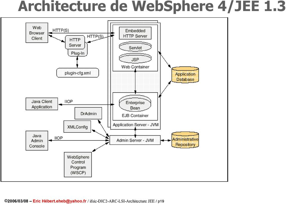 Architecture jee objectifs attendus serveurs d for Architecture jee