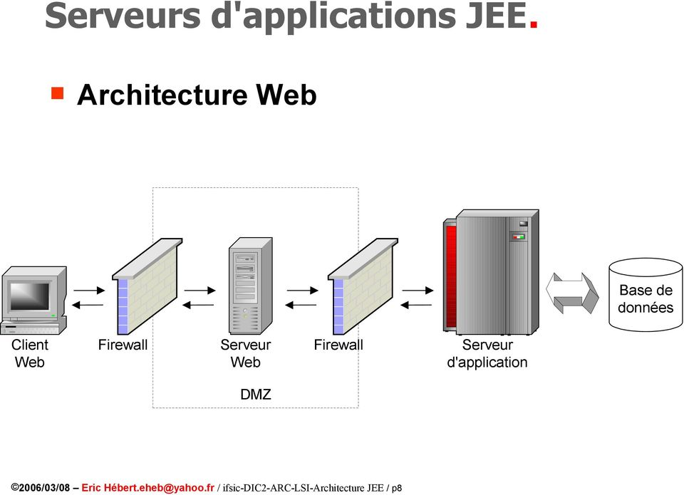 Firewall Serveur Web Firewall Serveur d'application