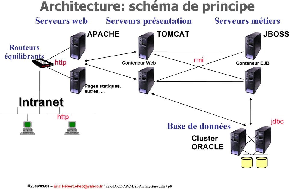 JBOSS Intranet http Pages statiques, autres,.