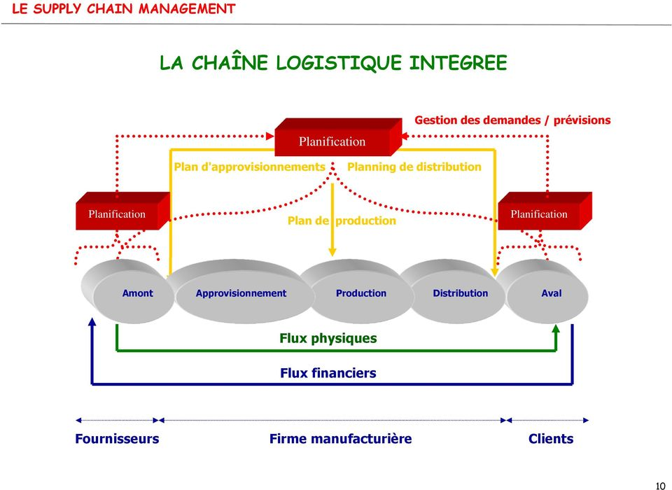 Plan de production Planification Amont Approvisionnement Production