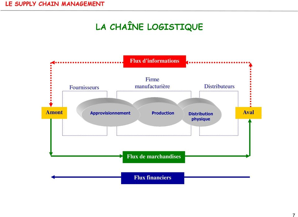 Amont Approvisionnement Production Distribution