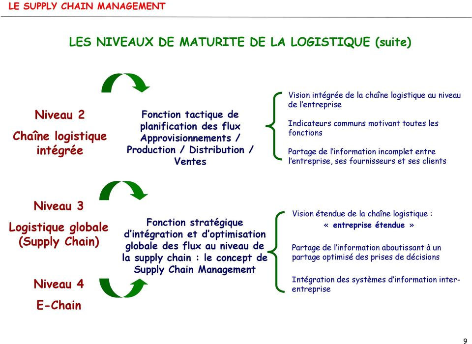 Niveau 3 Logistique globale (Supply Chain) Niveau 4 E-Chain Fonction stratégique d intégration et d optimisation globale des flux au niveau de la supply chain : le concept de Supply Chain