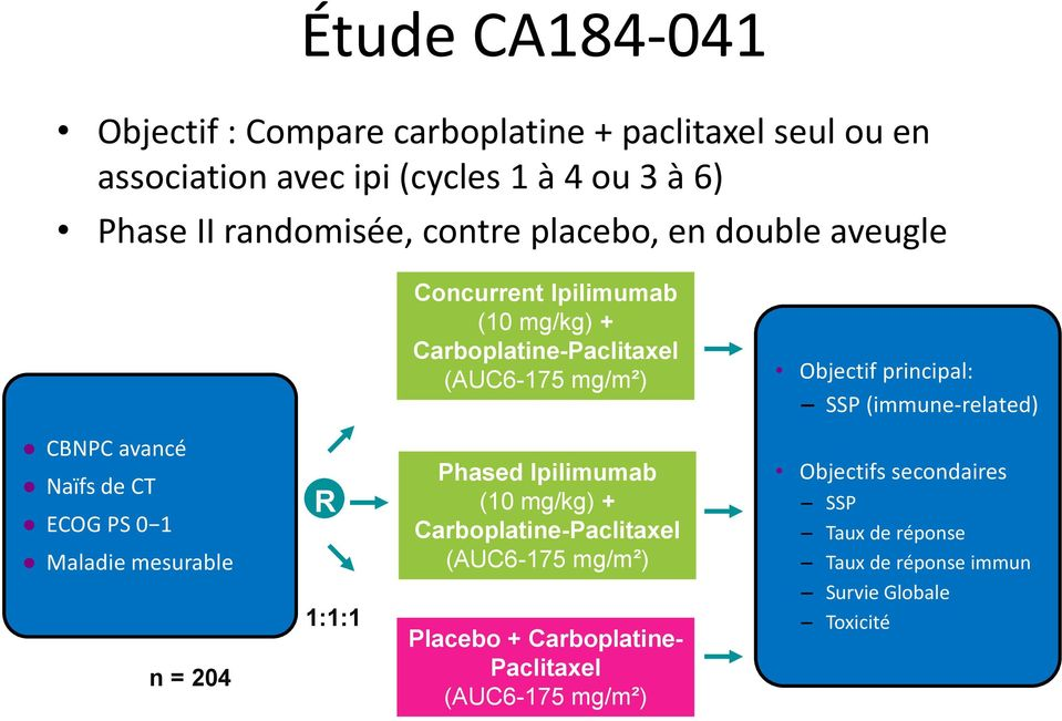 (immune-related) CBNPC avancé Naïfs de CT ECOG PS 0 1 Maladie mesurable n = 204 R 1:1:1 Phased Ipilimumab (10 mg/kg) + Carboplatine-Paclitaxel