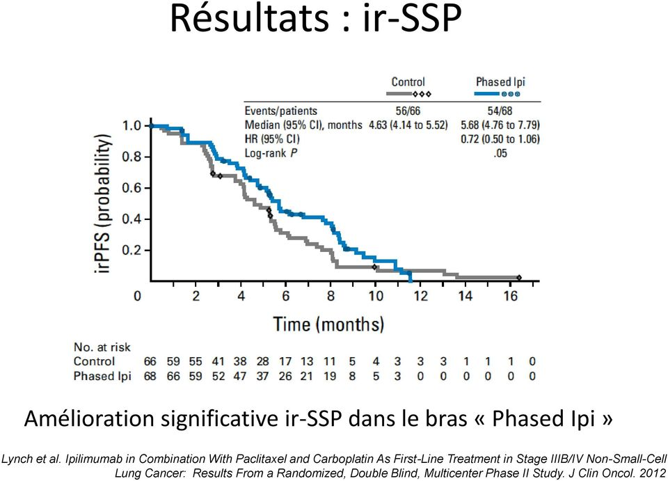 Ipilimumab in Combination With Paclitaxel and Carboplatin As First-Line