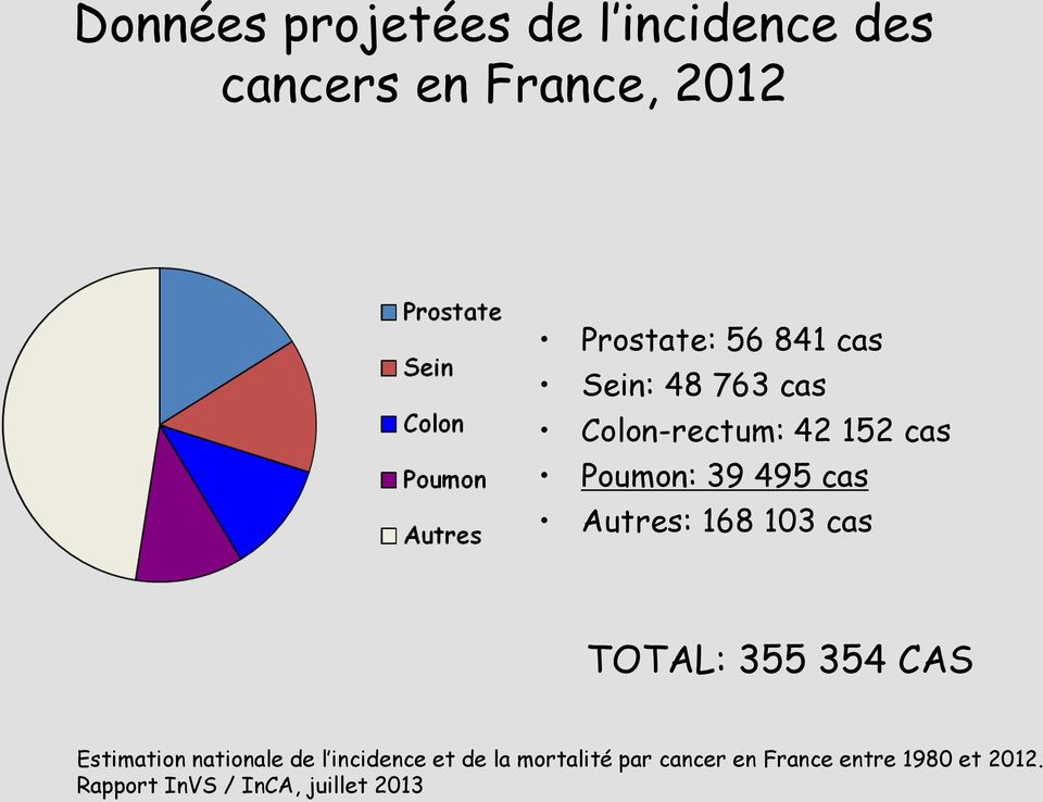 103 cas TOTAL: 355 354 CAS Estimation nationale de l incidence et de la