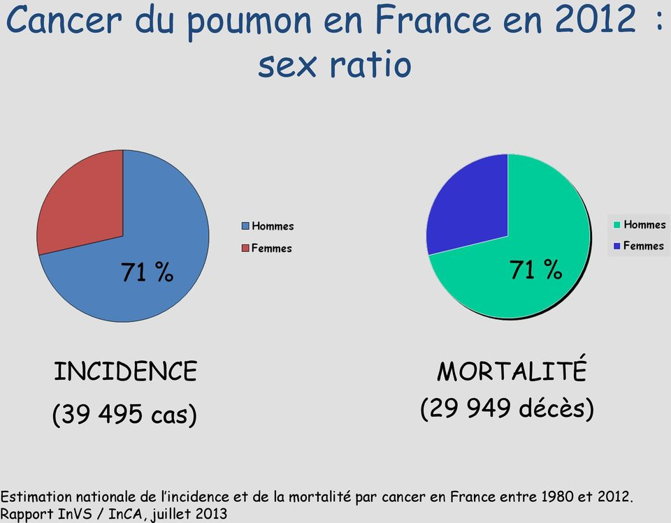 nationale de l incidence et de la mortalité par cancer en