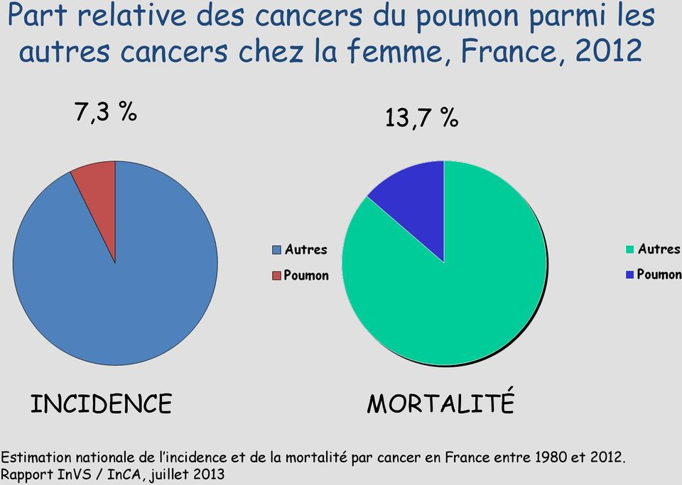 Estimation nationale de l incidence et de la mortalité par