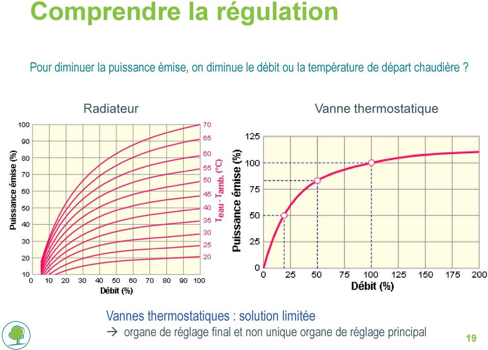 Radiateur Vanne thermostatique Vannes thermostatiques : solution