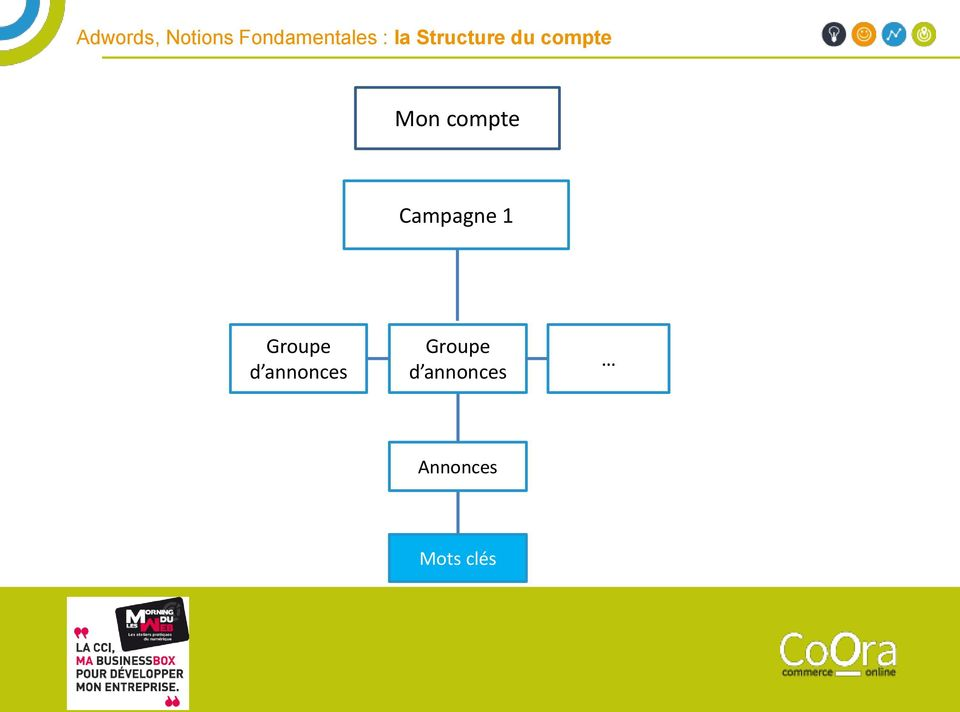 compte Campagne 1 Groupe d