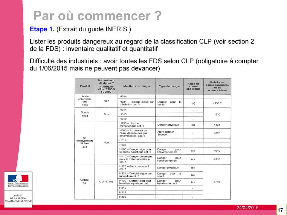 classification CLP (voir section 2 de la FDS) : inventaire qualitatif et