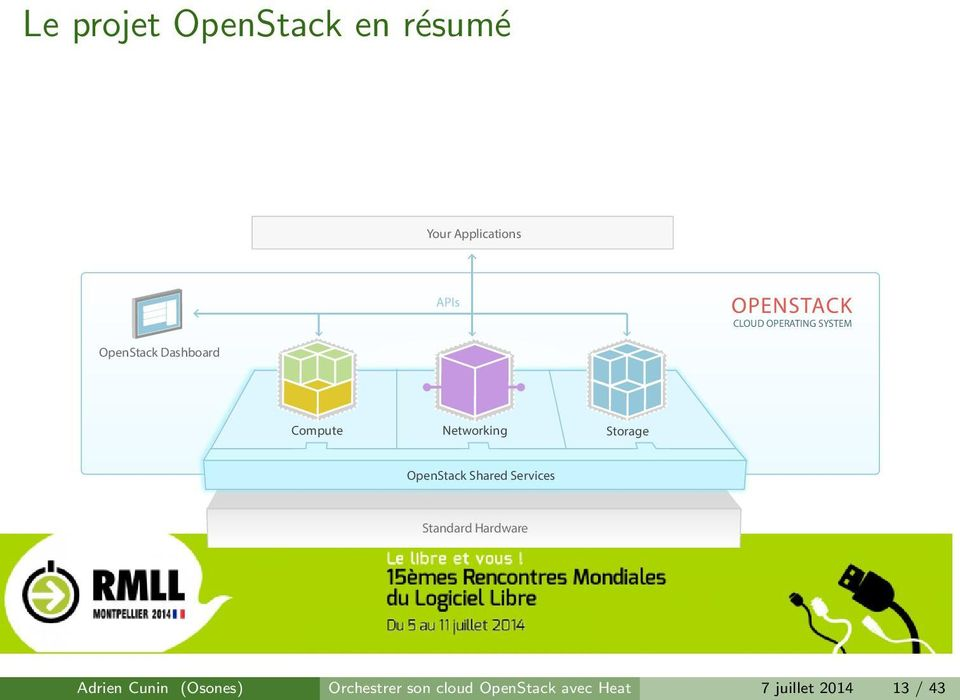 Storage OpenStack Shared Services Standard Hardware Adrien Cunin