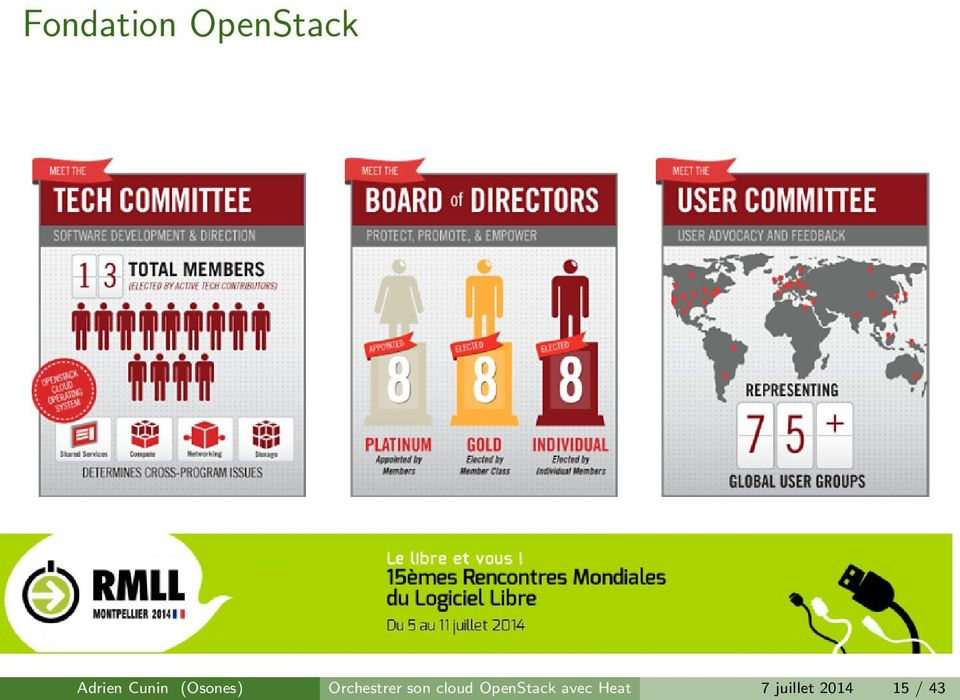 son cloud OpenStack avec