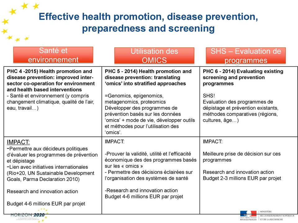 prévention et dépistage -Lien avec initiatives internationales (Rio+20, UN Sustainable Development Goals, Parma Declaration 200) PHC 5-204) Health promotion and disease prevention: translating omics